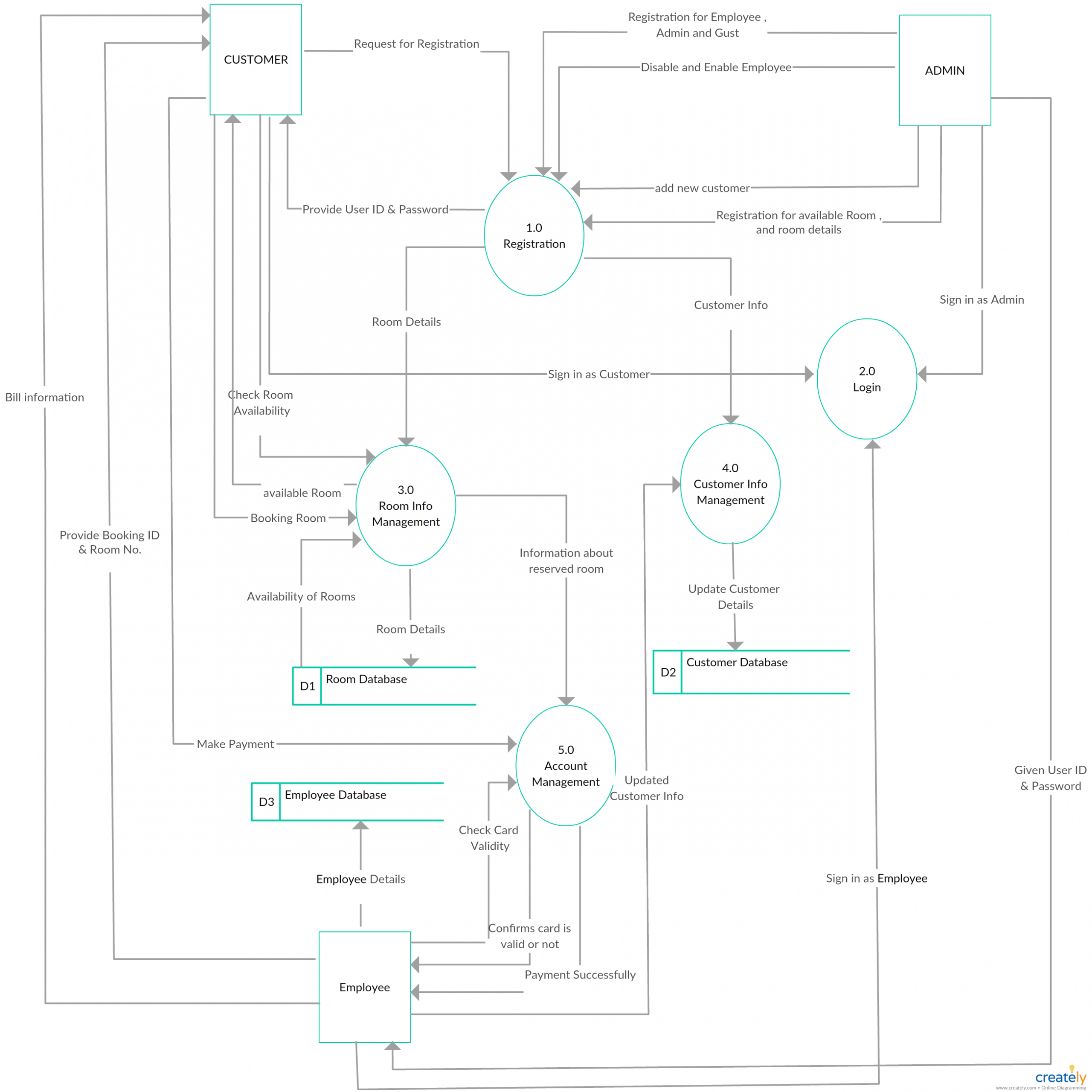 Pin On Data Flow Diagrams (Yc) Examples throughout Er Diagram Level 1