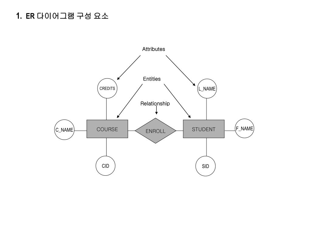 Ppt - Converting Er Diagrams To Relational Tables Powerpoint regarding Er 다이어그램