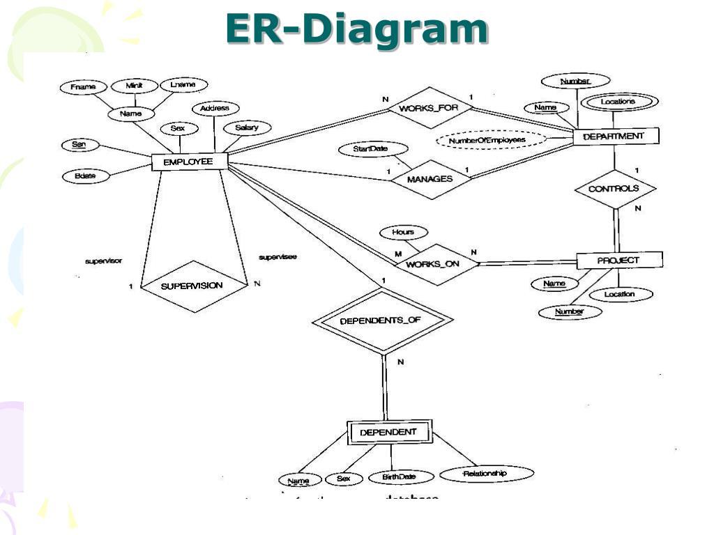 Ppt - Data Modeling Using The Entity-Relationship Model throughout Er Diagram N คือ