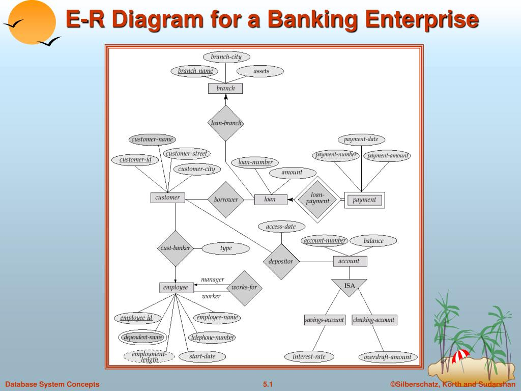 Ppt - E-R Diagram For A Banking Enterprise Powerpoint with Er Diagram Korth