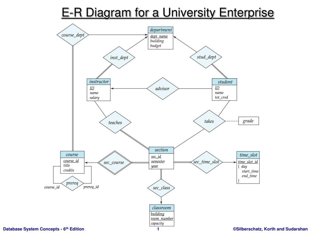 Ppt - E-R Diagram For A University Enterprise Powerpoint intended for Er Diagram For University Database