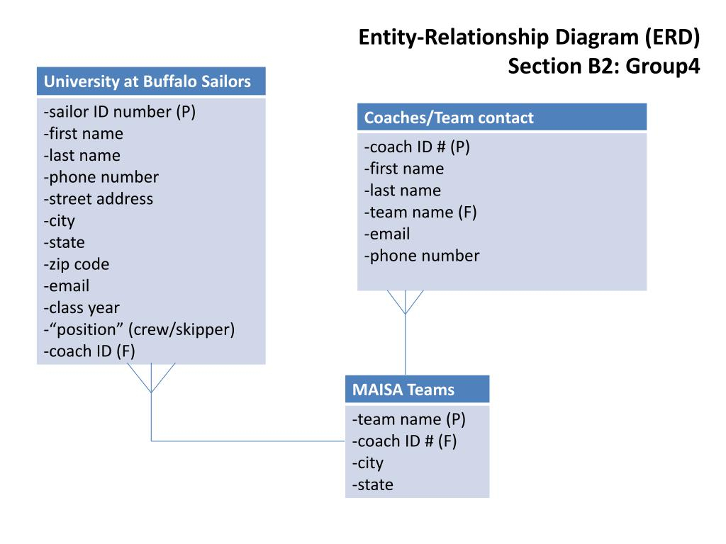 Ppt - Entity-Relationship Diagram (Erd) Section B2: Group4 in Erd Definition