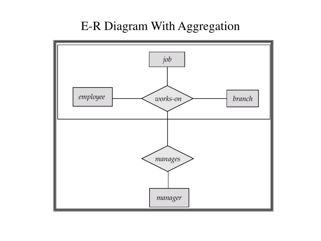 Ppt - Entity-Relationship Model Powerpoint Presentation with Er Diagram Aggregation