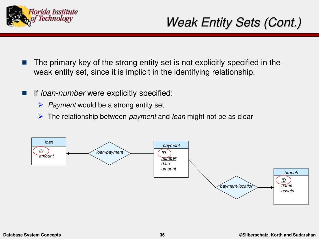 Ppt - Entity-Relationship Modelling Powerpoint Presentation with Weak Relationship Database