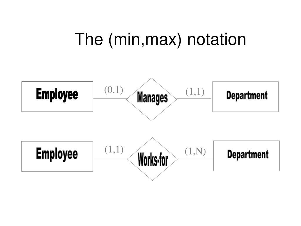 Ppt - The (Min,max) Notation Powerpoint Presentation, Free for Er Diagram Min Max Notation