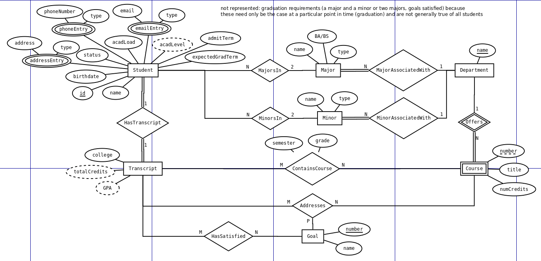 Practice Problems regarding Er Diagram Gate Questions