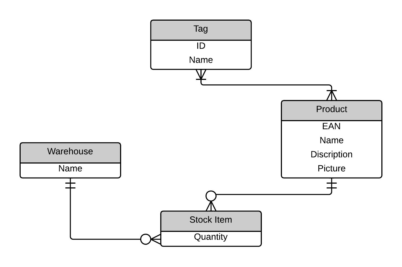 Practice Wod X: Er Diagrams   Evan Komiyama intended for Er Diagram Java