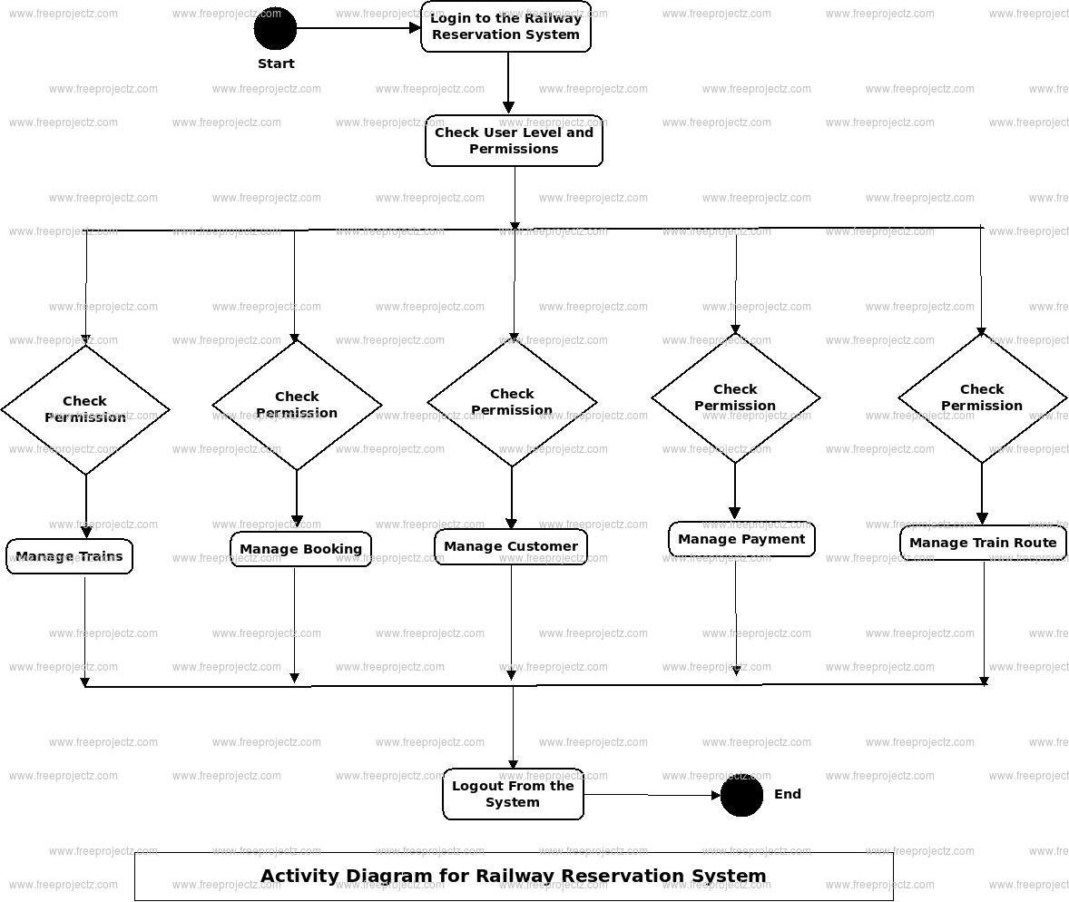 Railway Reservation System Uml Diagram | Freeprojectz regarding Er Diagram Railway Reservation System