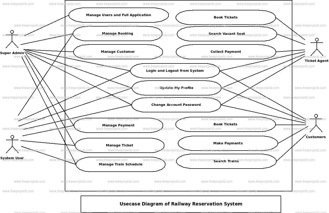 Railway Reservation System Uml Diagram | Freeprojectz within Er Diagram Railway Reservation System