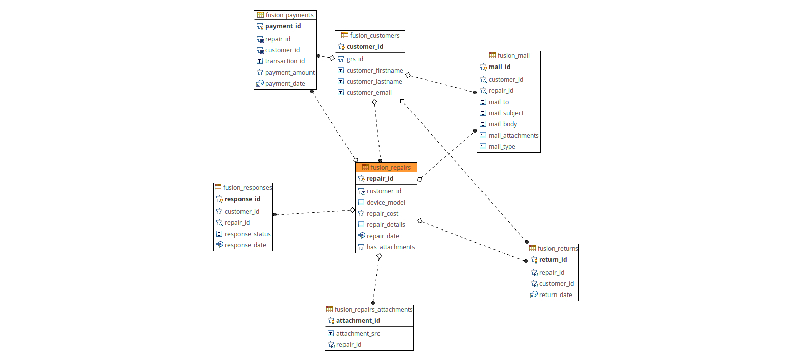 Refactoring Multiple Mysql Queries Into 1 - Stack Overflow with Er Diagram With Queries