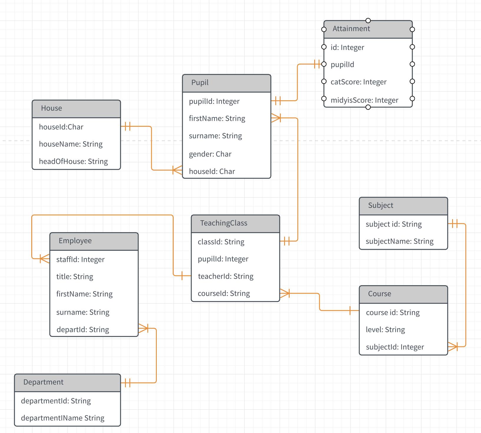 Relational Database Design Query - Stack Overflow regarding Er Diagram Java