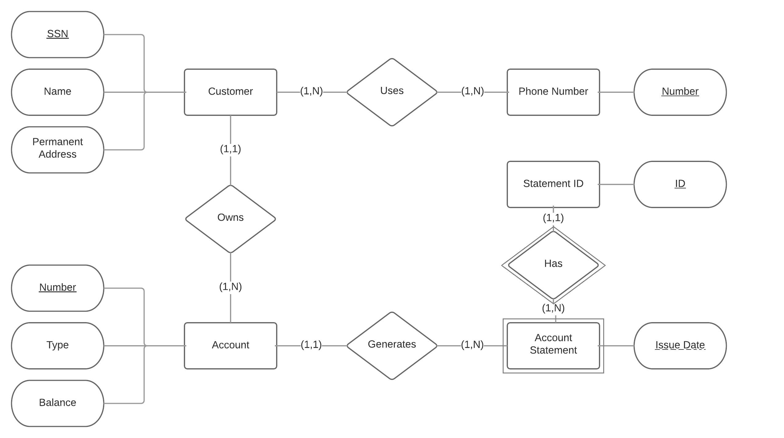 Relational Database - Is This Er Diagram Correct? - Stack intended for 1 To 1 Relationship Er Diagram