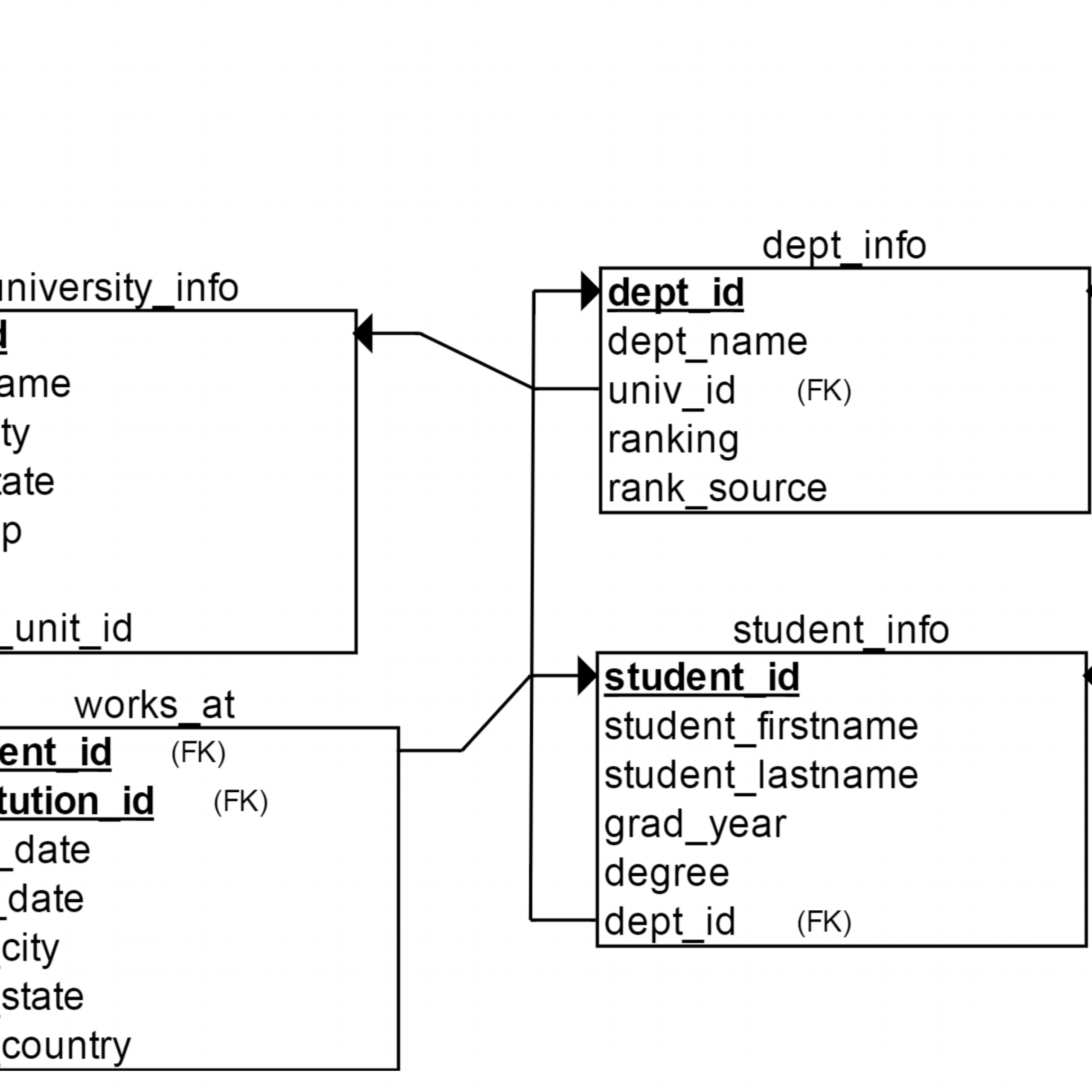Relational Database Schema 1.0 – Hired-Phd in Relational Database Model Diagram
