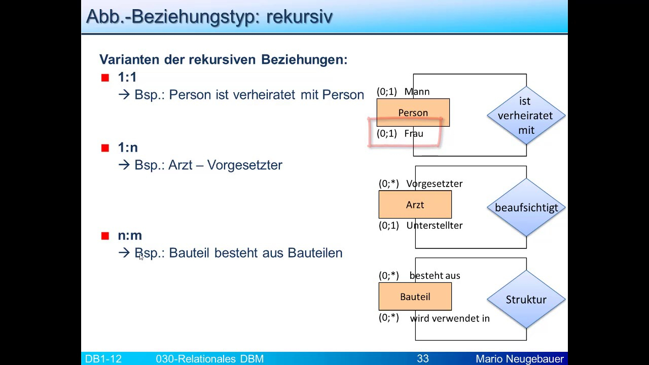 Reldbm: Rekursive Beziehung I inside Er Diagramm N M Beziehung