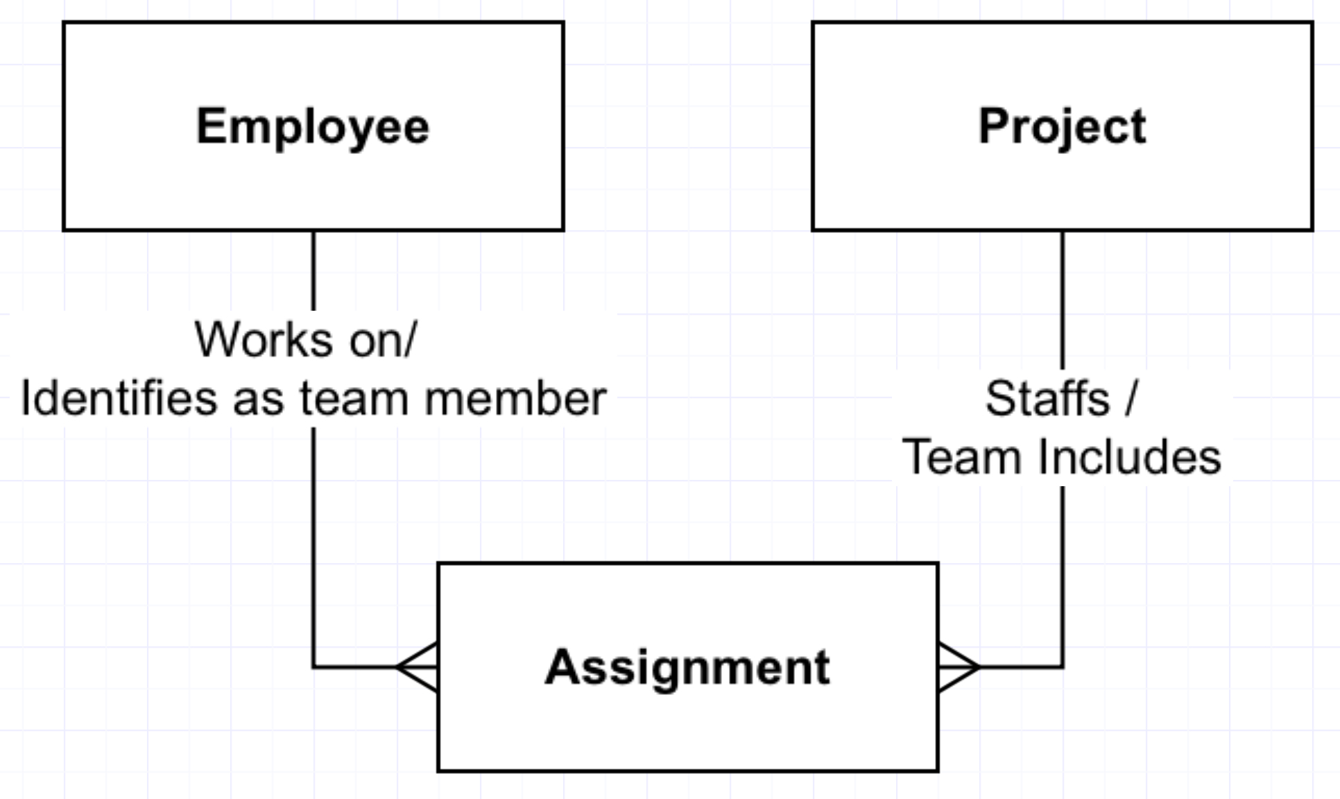 Resolve Your Many-To-Manys For Accurate… | Captech Consulting regarding 1 To Many Er Diagram