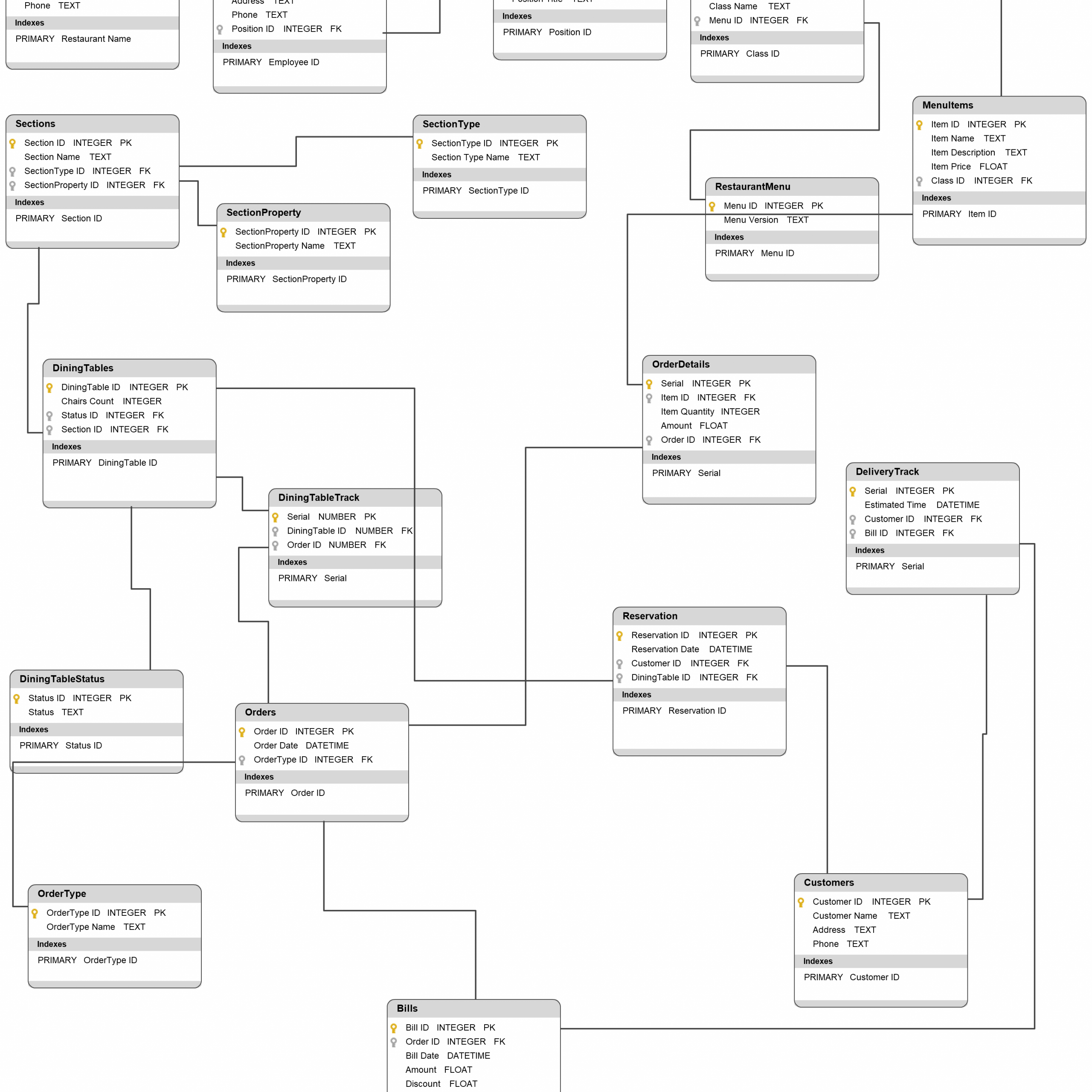 Restaurant Database Diagram - Database Diagram To Illustrate inside How To Create Database Design Diagram
