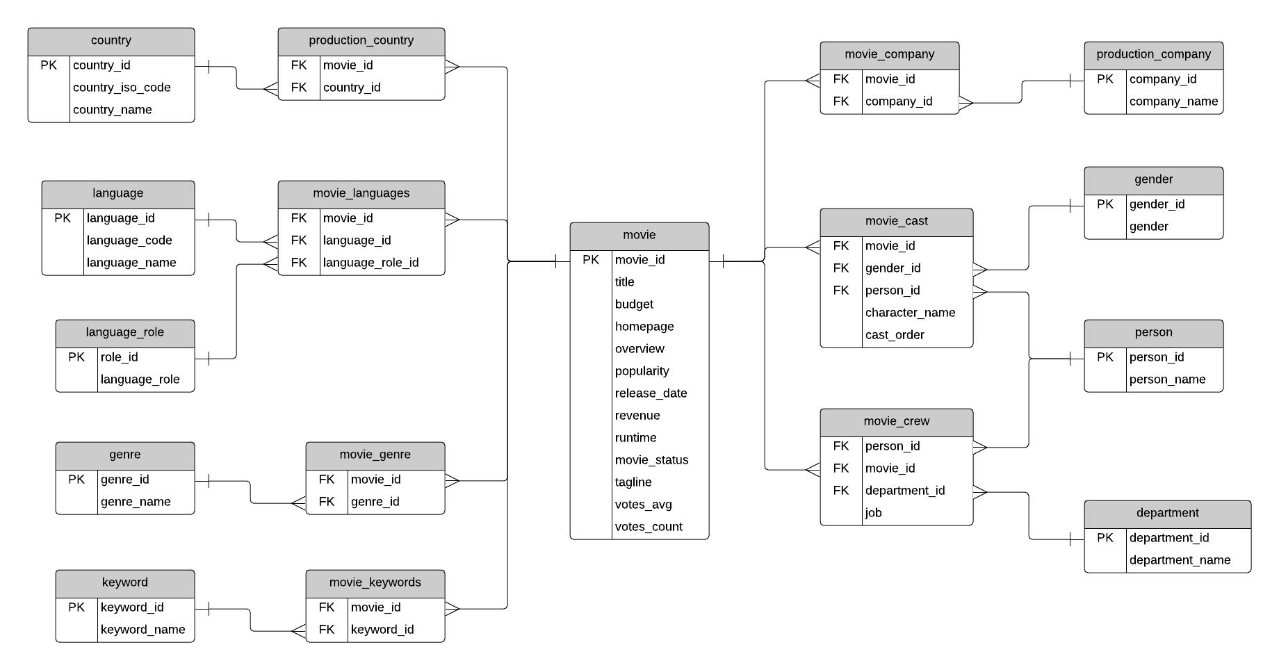 Sample Database: Movies (Erd And Sql) - Database Star in Sql Er Diagram Example