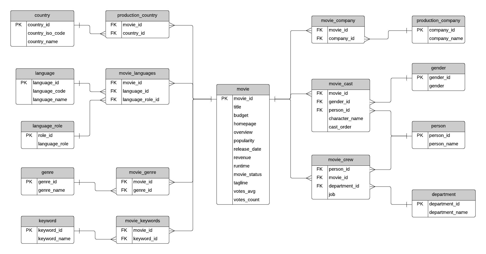 Sample Database: Movies (Erd And Sql) - Database Star inside Erd Examples