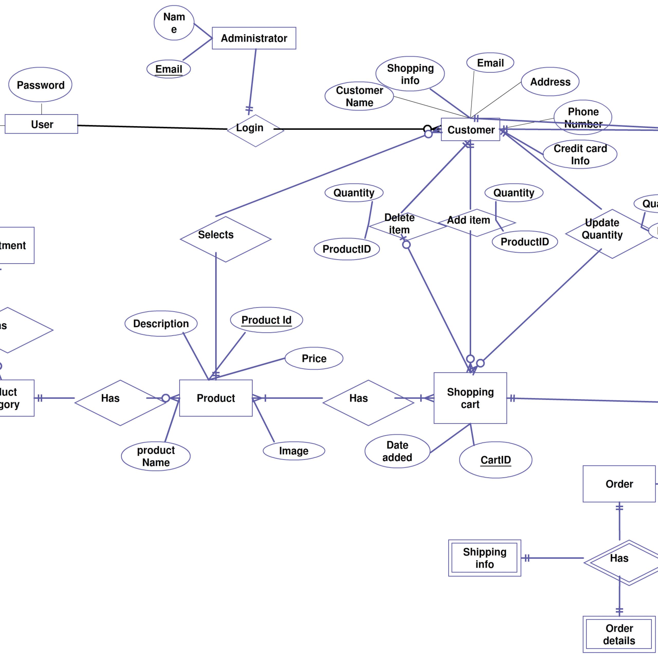 Shopping Cart Entity Relationship Diagram Creately Er intended for E Commerce Er Diagram
