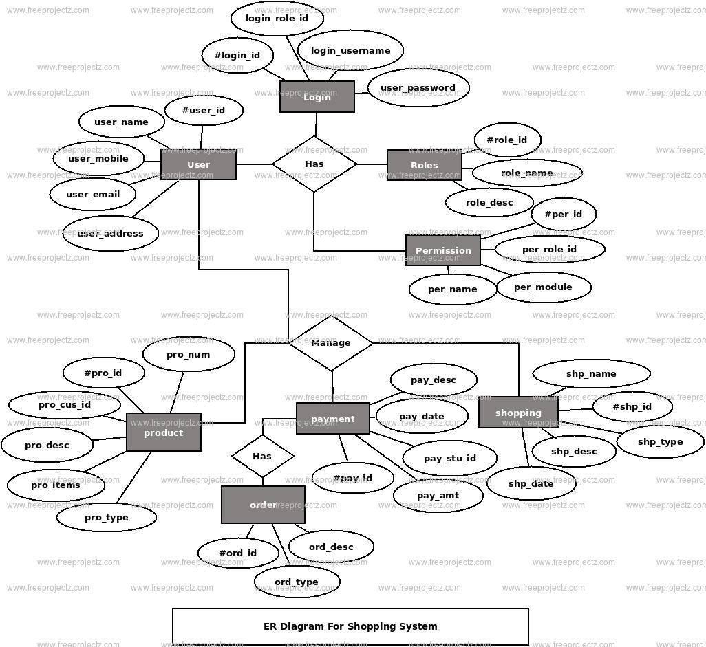 Shopping System Er Diagram | Freeprojectz with regard to Er Diagram Isa Relationship