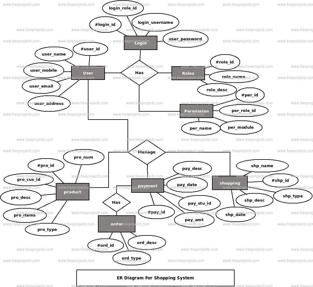 Shopping System Er Diagram | Freeprojectz within Er Diagram Explanation