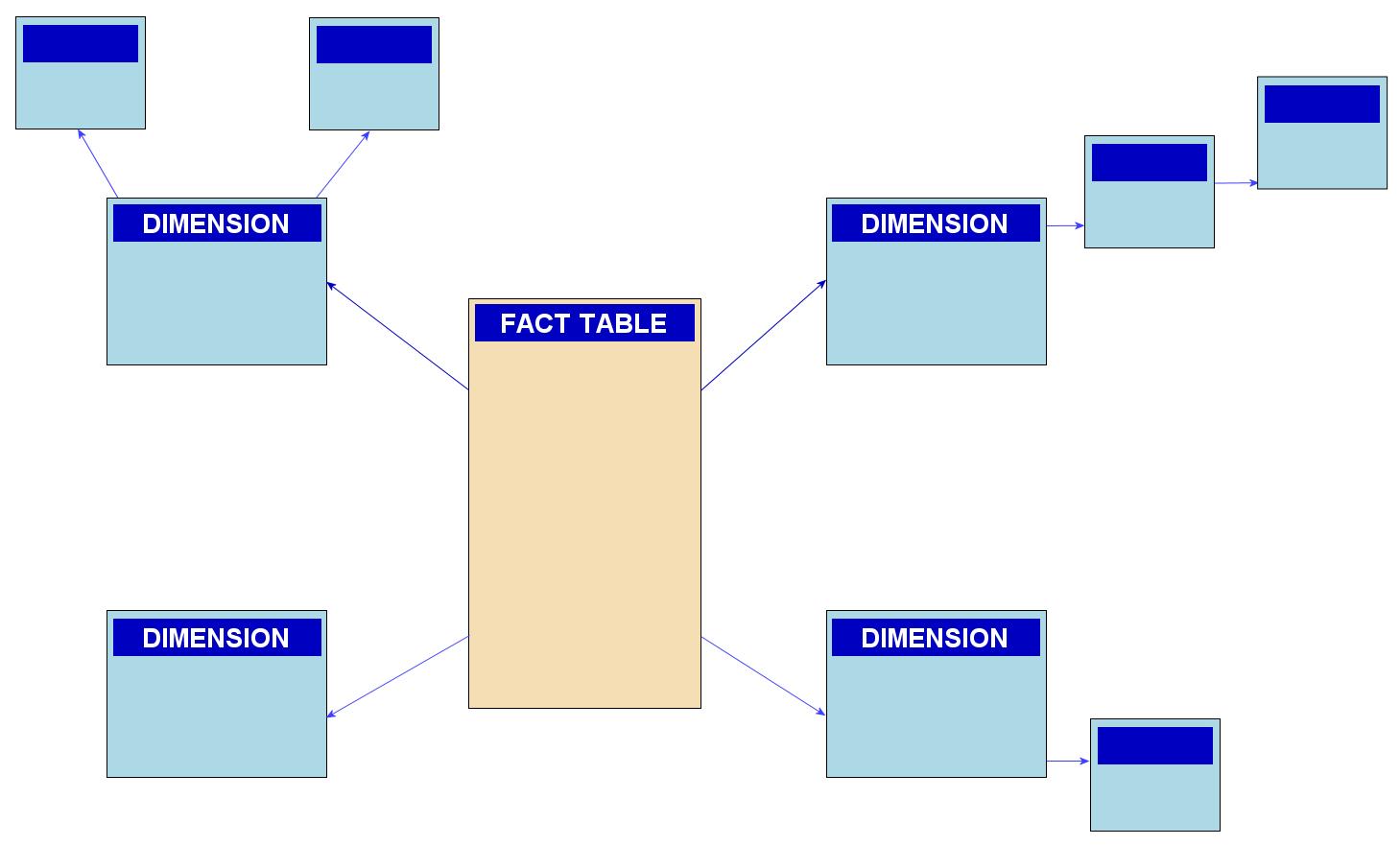 Snowflake Schema - Wikipedia for Er Diagram Là Gì