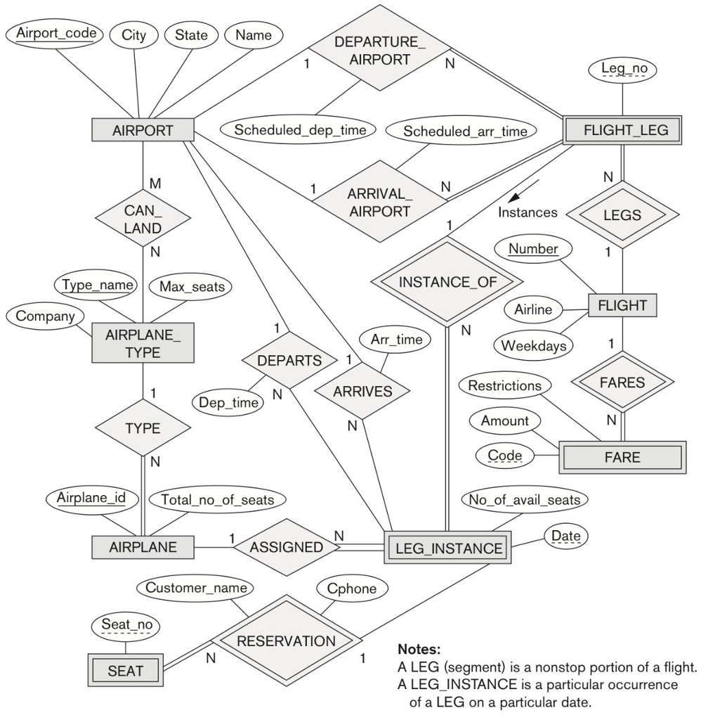 Solved: Convert The Er Diagram For An Airline Database Bel intended for Er Diagram Homework And Solution