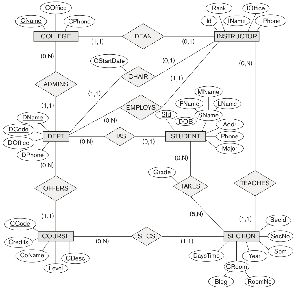 Solved: Map The University Er Schema Shown In Figure 3.20 throughout Er Diagram 0 1