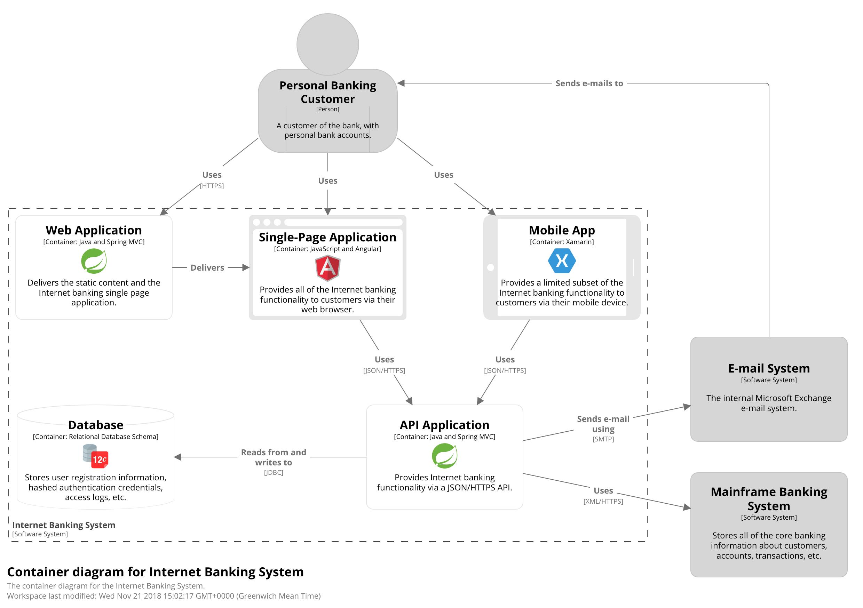 Structurizr with regard to Model Diagram