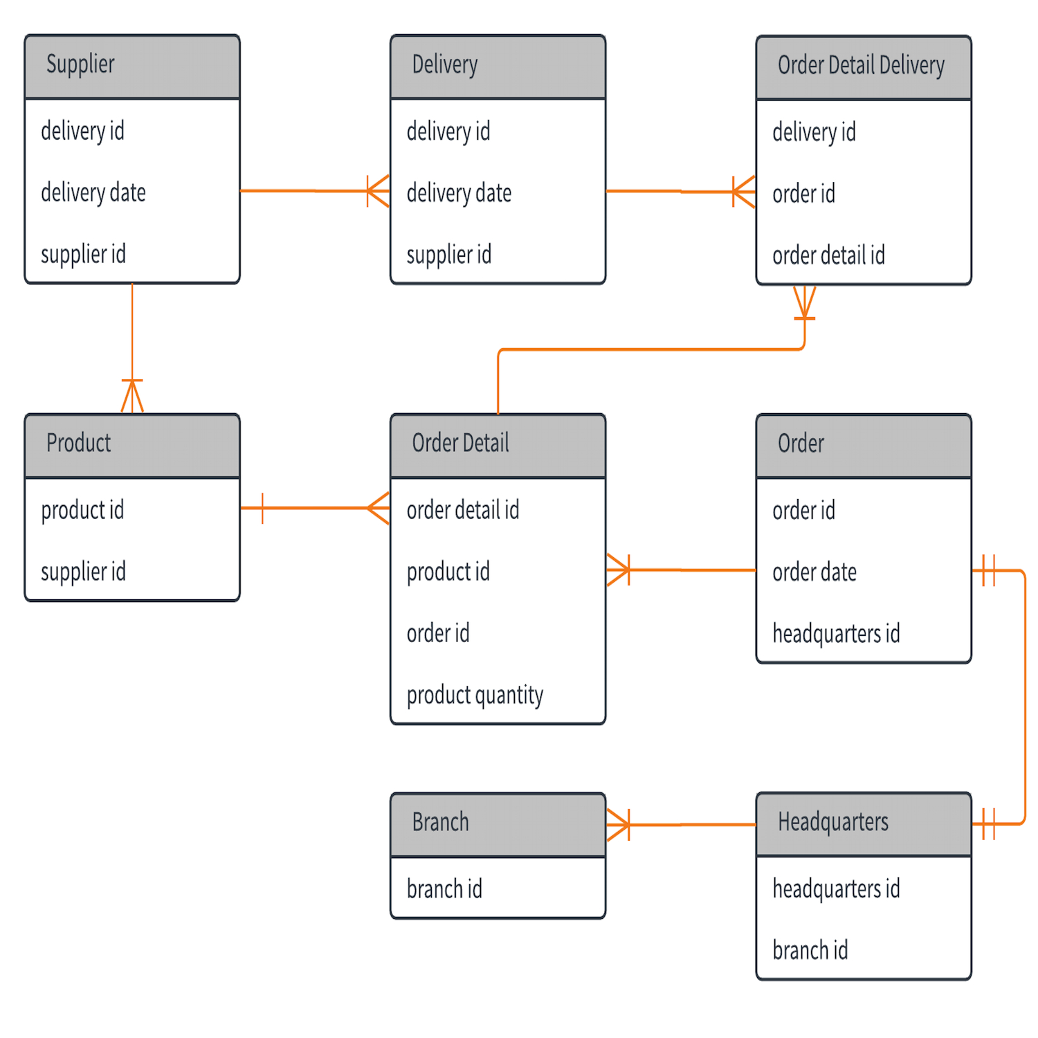 Template: Entity Relationship Diagram – Lucidchart within Database Relationship Diagram