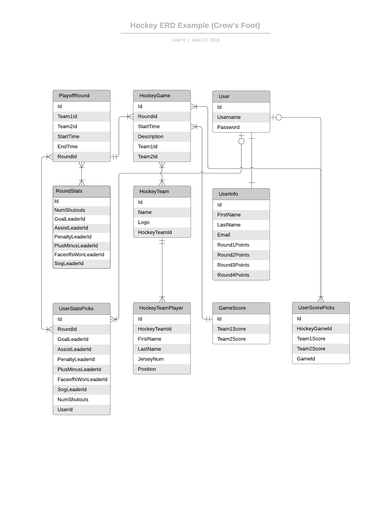 Template: Simple Erd (Uml Notation) – Lucidchart pertaining to Er Diagram To Uml