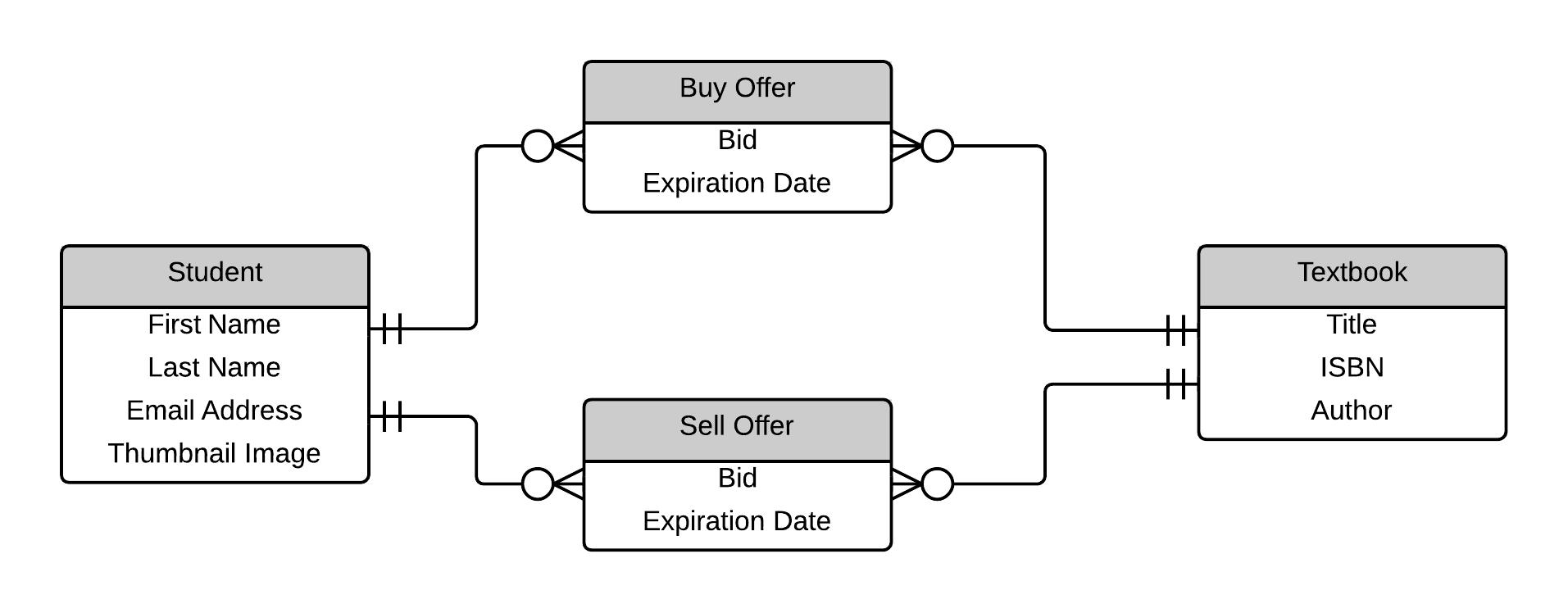 Textbook Mania Er Diagram Wod | Evan Komiyama regarding 1 To Many Er Diagram
