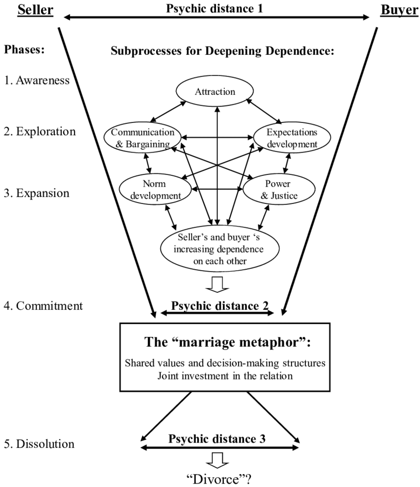 The Five-Phase Relationship Model | Download Scientific Diagram for Relationship Model