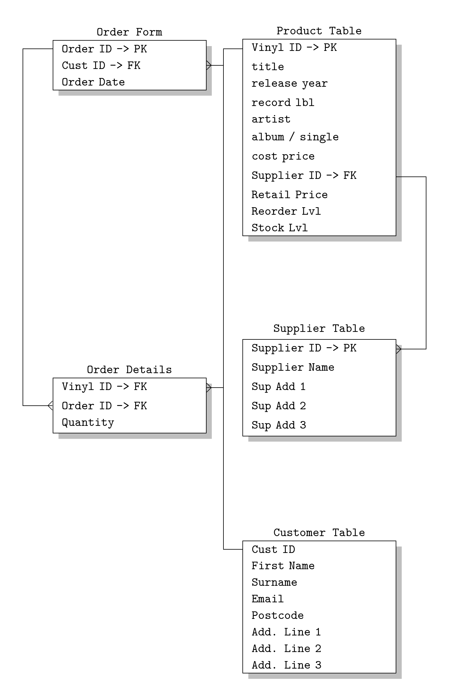 Tikz Er Diagram - Stopping Relations From Drawing Across intended for Er Diagram Latex