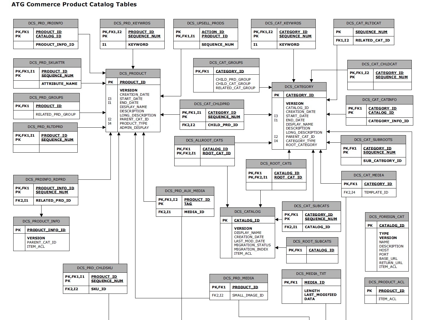 Tips From Sony Thomas: Atg Product Catalog Schema Er Diagram throughout Er Diagram To Schema