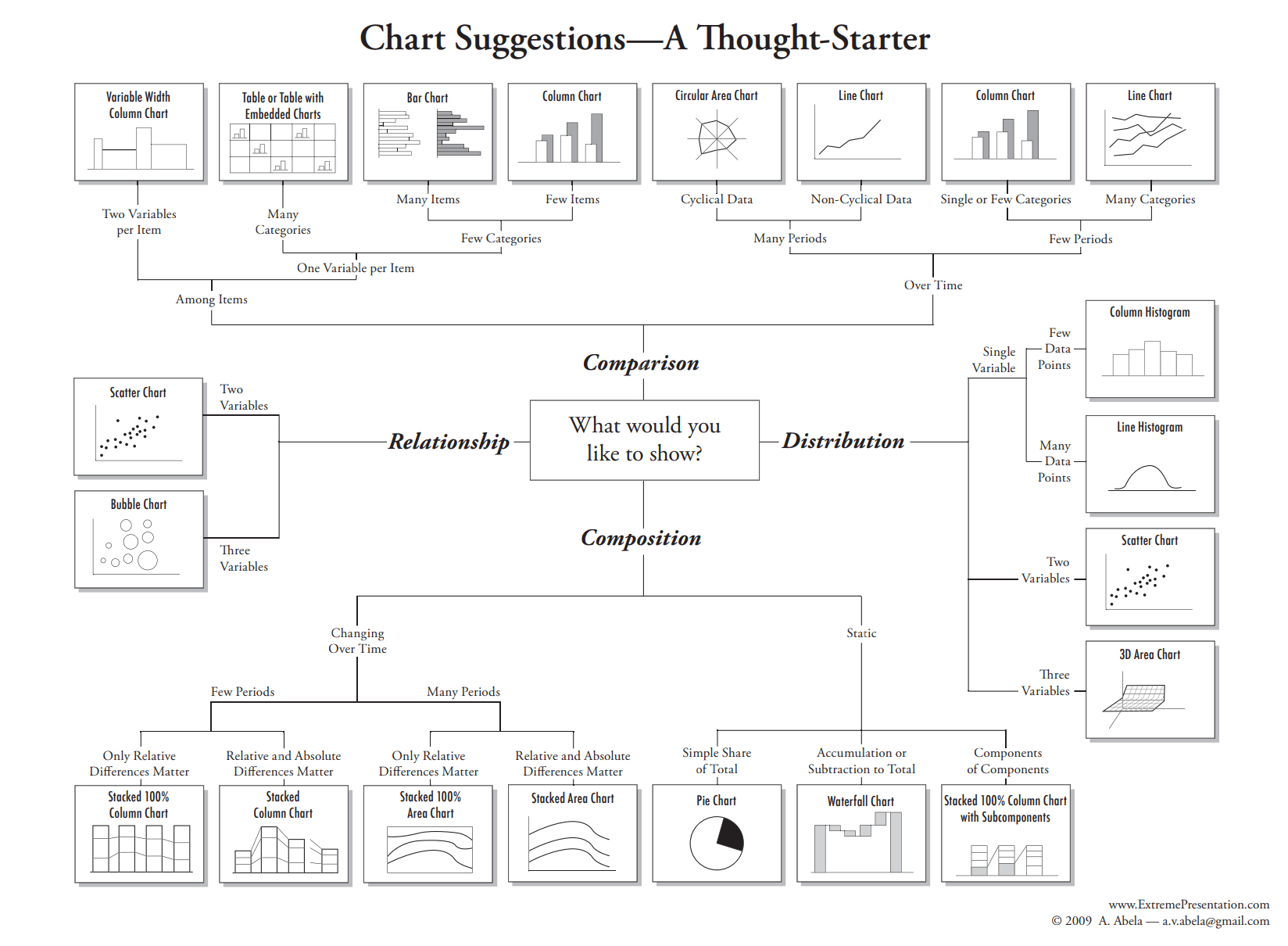 Types Of Charts And Graphs: Choosing The Best Chart with Relational Chart