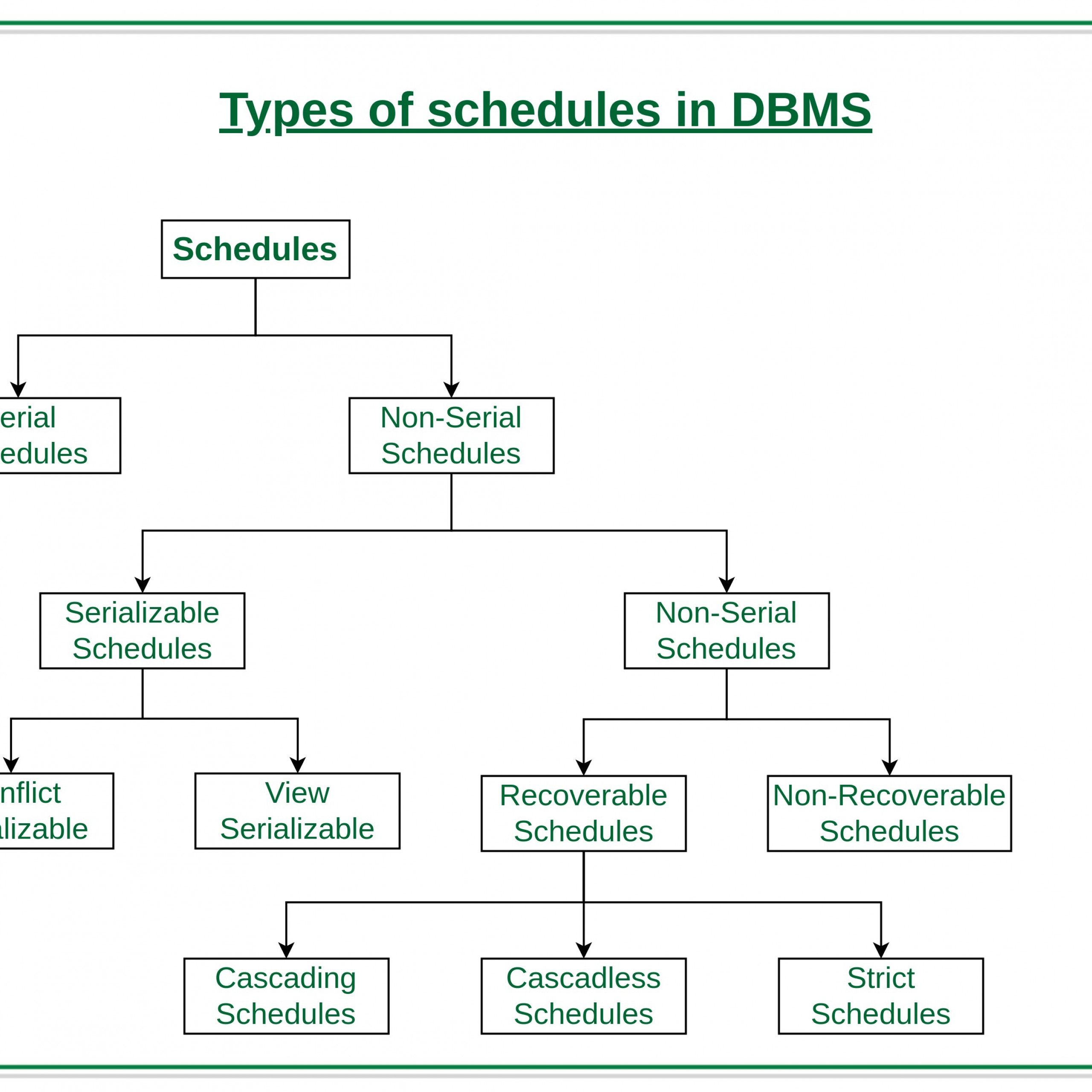 Types Of Schedules In Dbms - Geeksforgeeks pertaining to Dbms Diagram