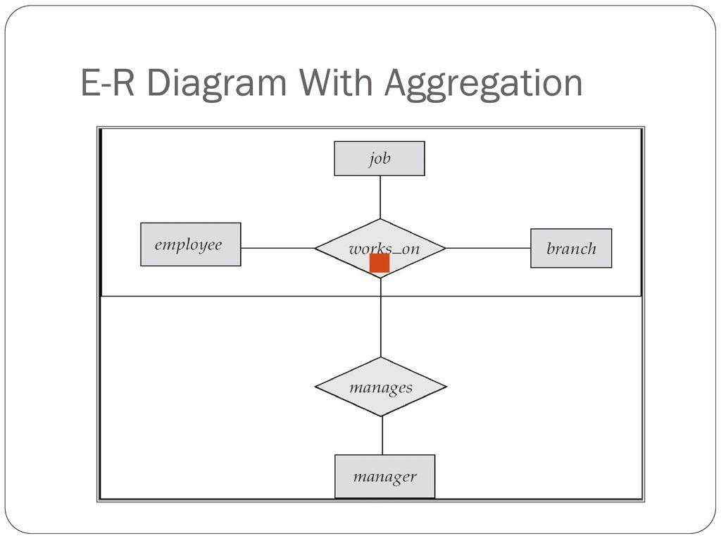 Unit -3 Entity-Relationship Model - Ppt Download in Er Diagram Aggregation