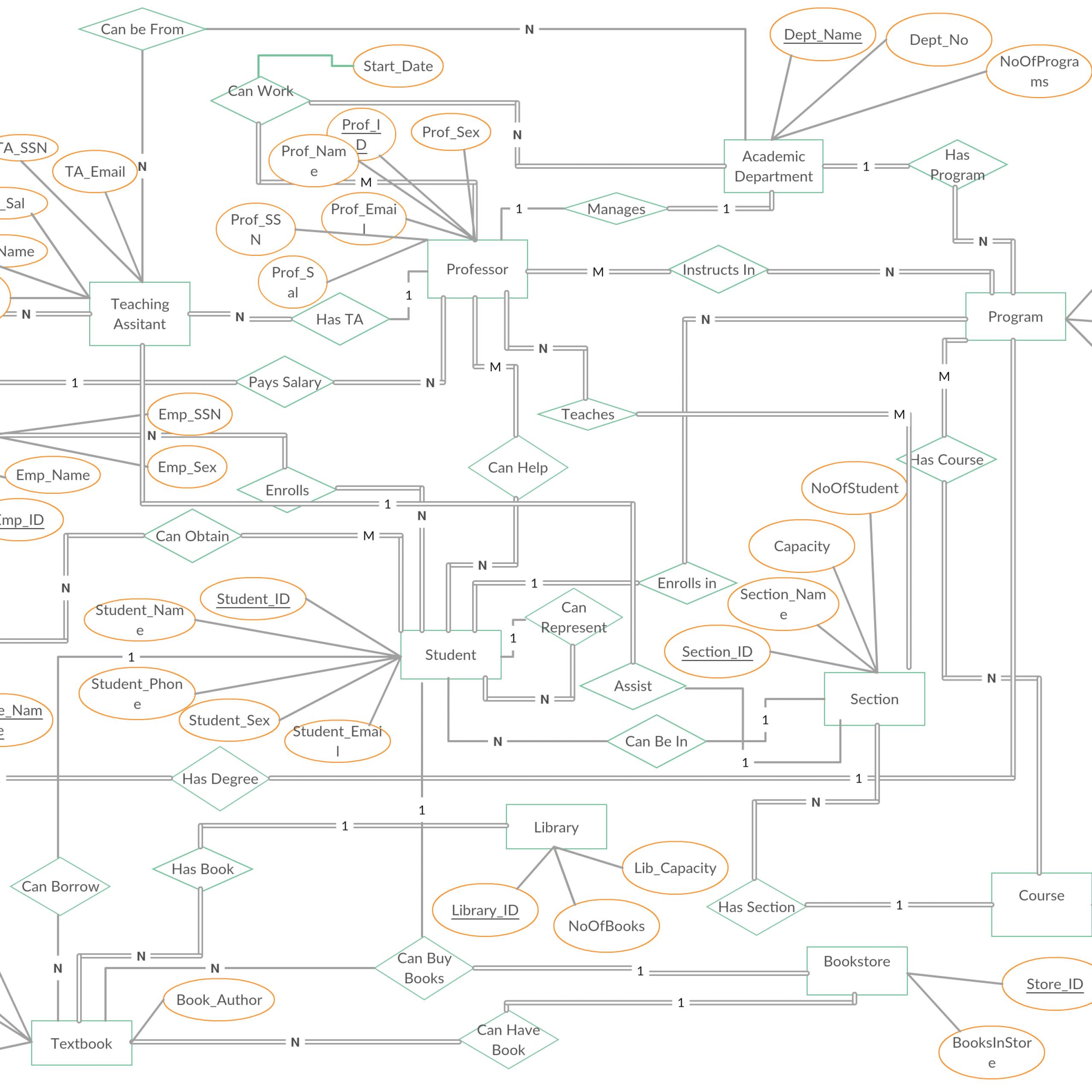 University Management System Er Diagram Shows All The pertaining to Er Diagram For University Database