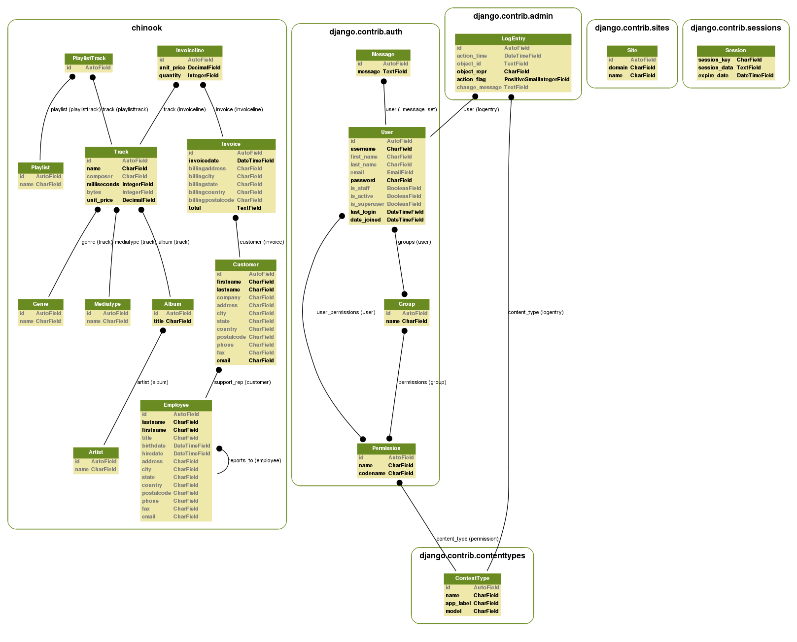 Using Django-Extensions To Visualize The Database Diagram In with regard to Model Diagram