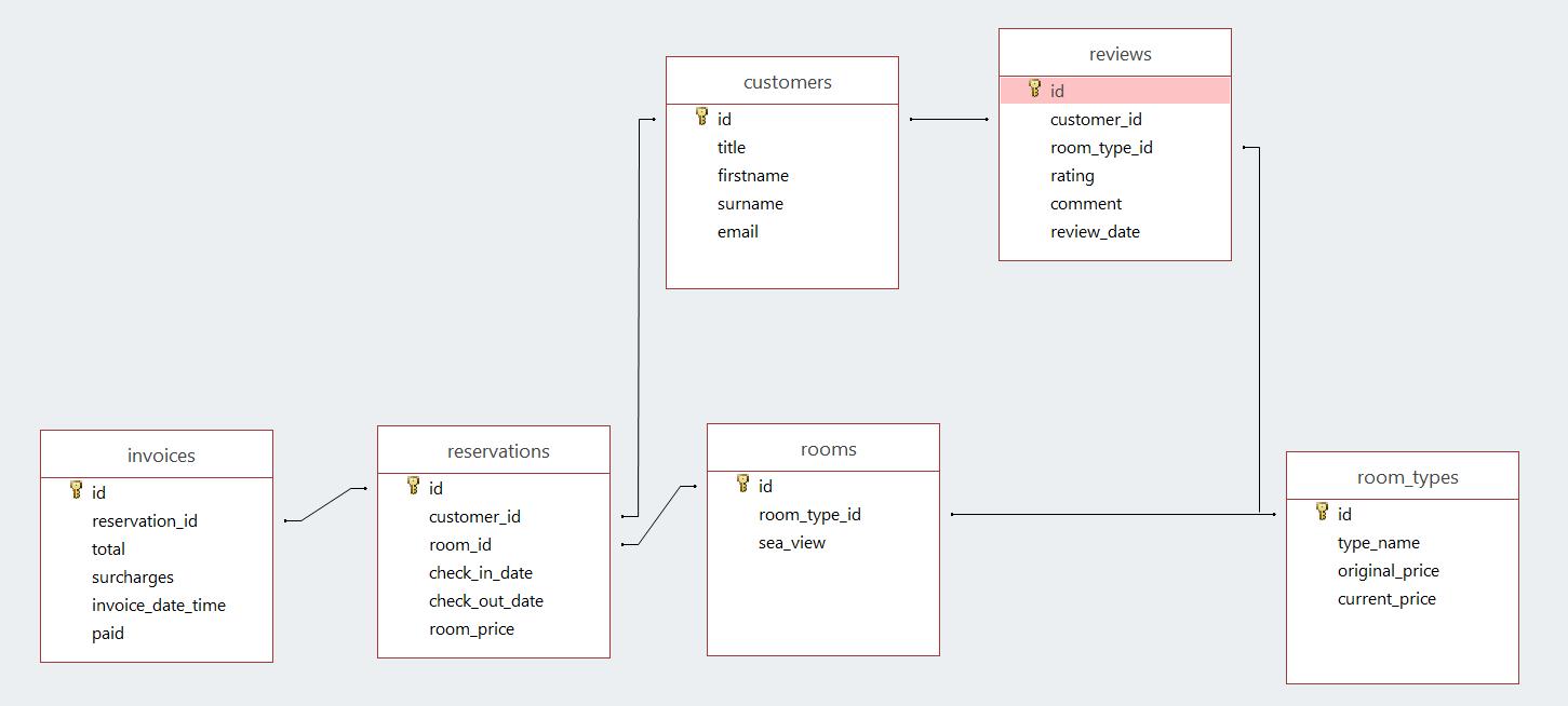 Week 20 - Sql With Node · Gitbook with Er Diagram Js