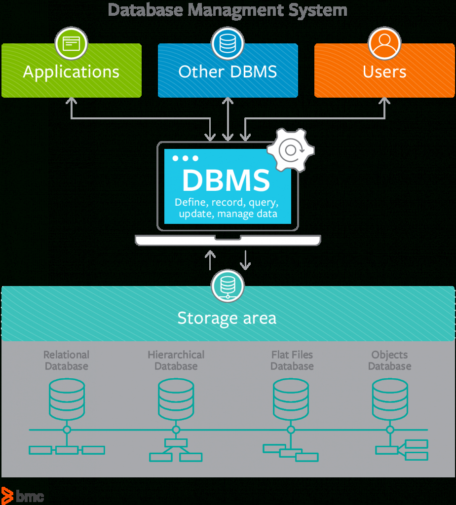 What Is A Dbms? Database Management Systems Explained – Bmc with regard to Dbms Diagram
