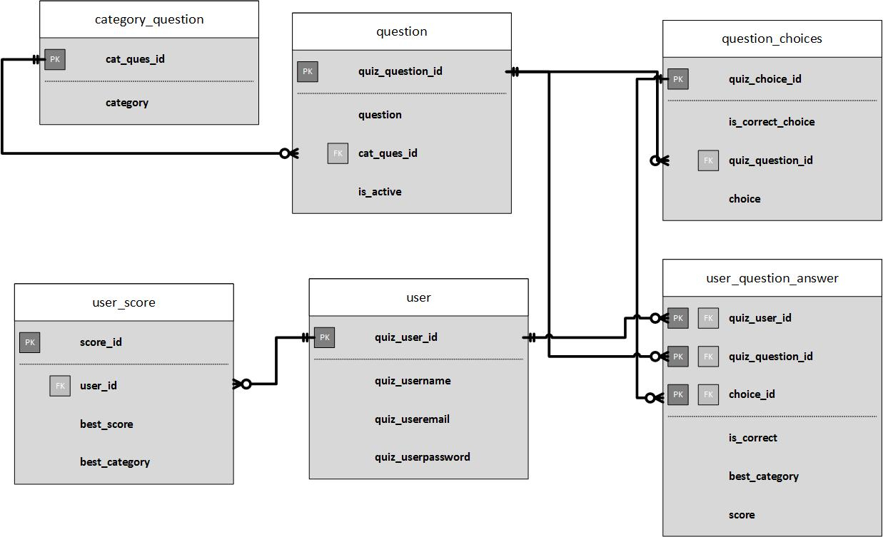 What Is A Good Database Design Approach For My Online Quiz regarding Database Design Erd