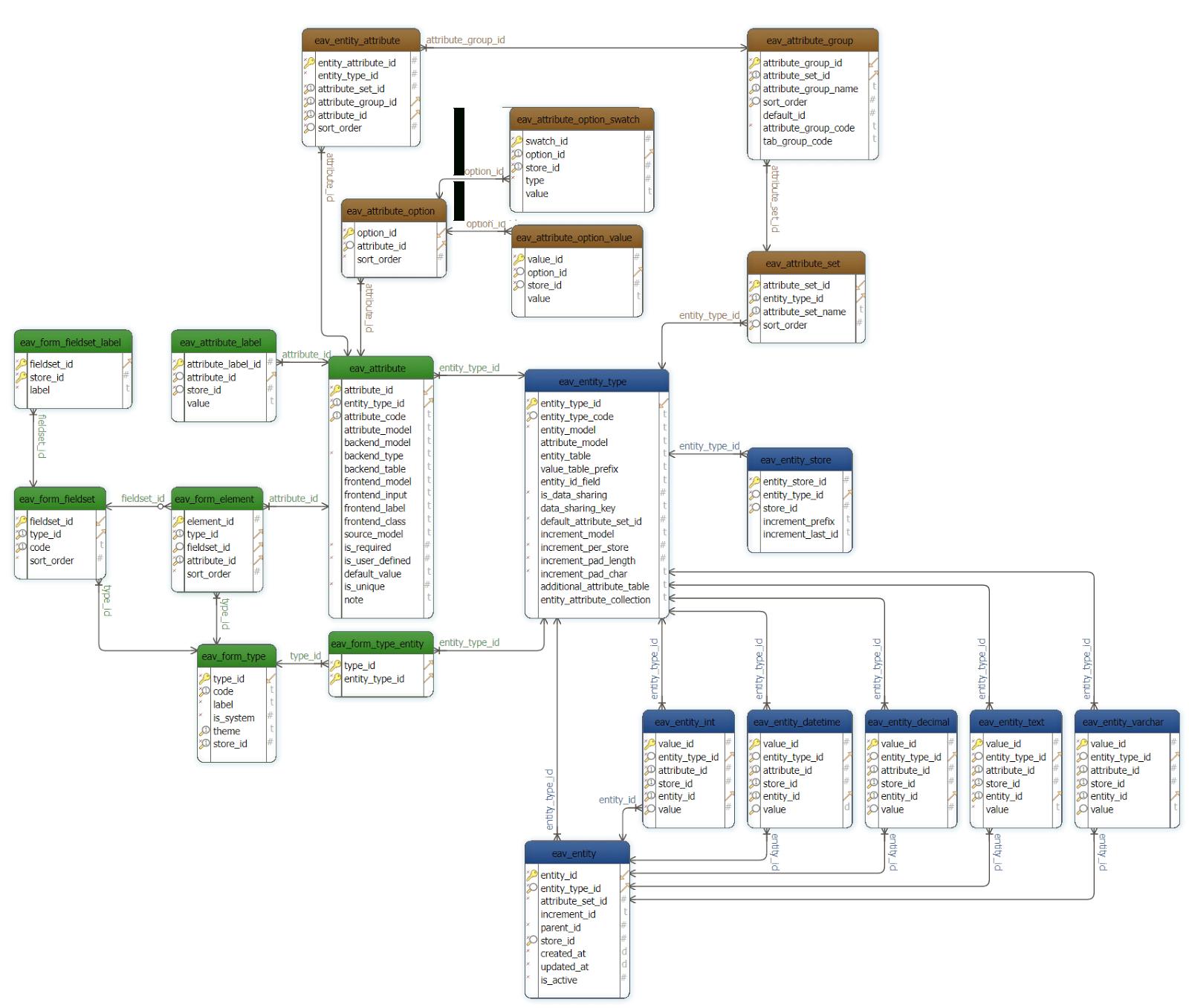 Why Use Eav In Magento 2? | Belvg Blog in Magento 2 Er Diagram