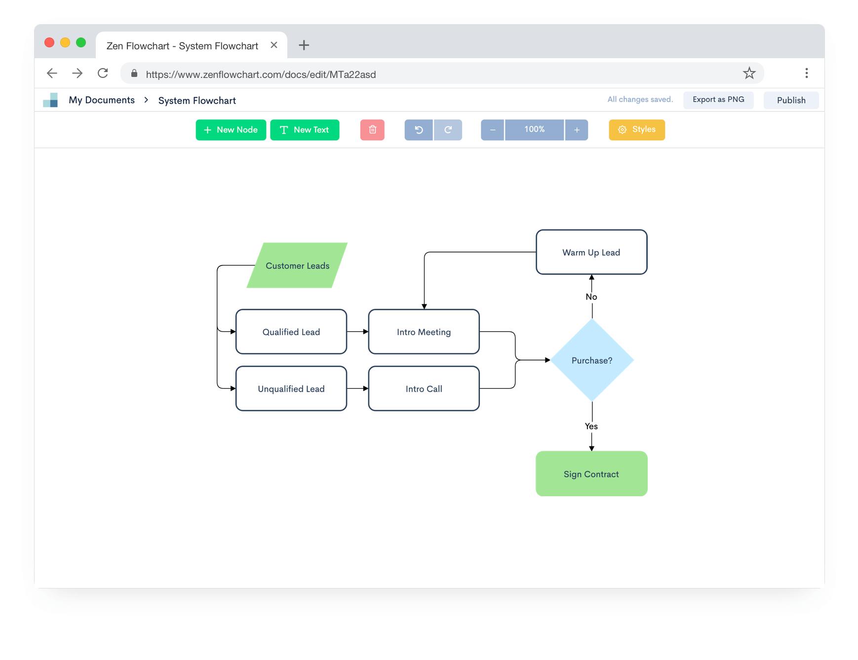 Zen Flowchart - The Simplest Flowchart Maker inside Online Erd Maker