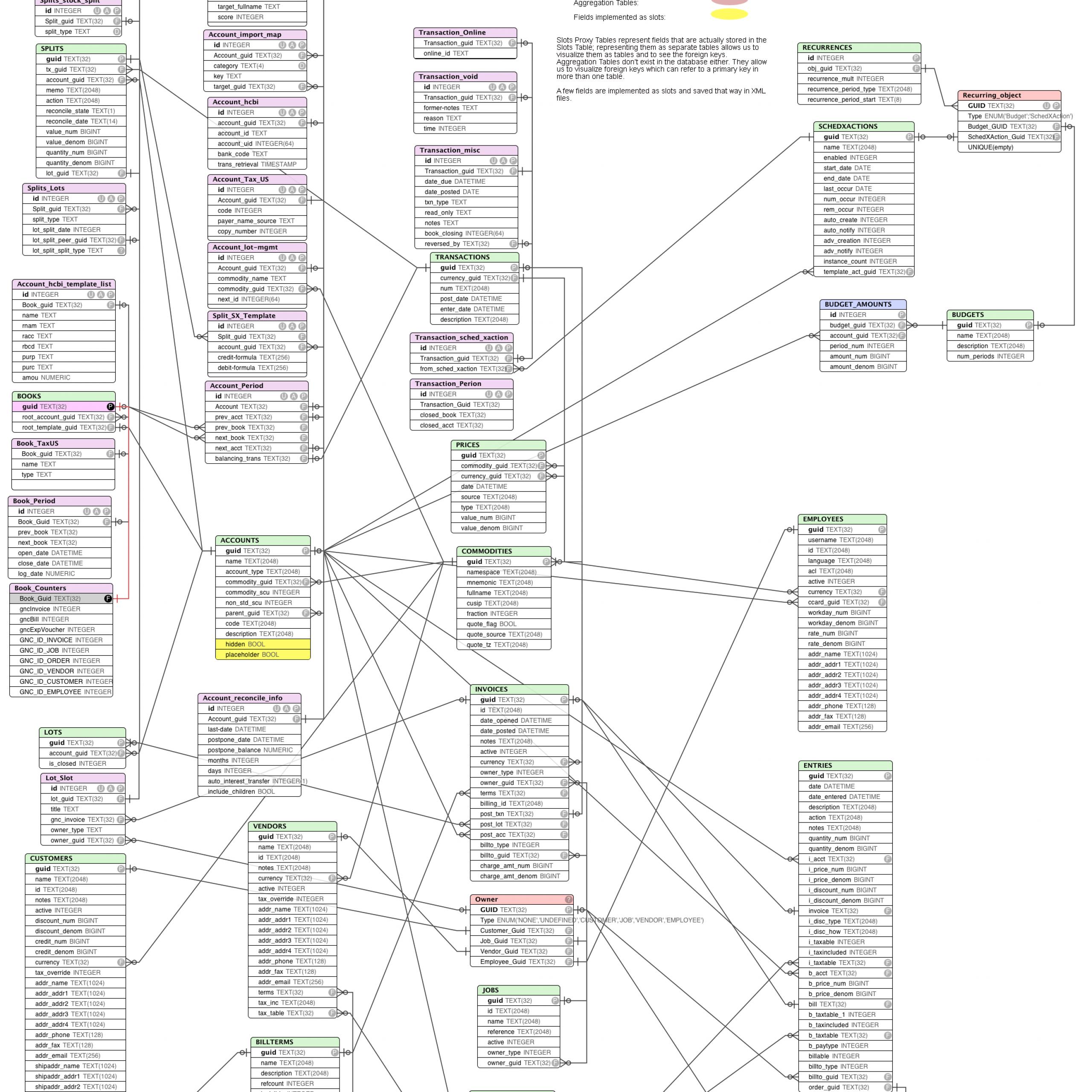 43 Beautiful Sql Entity Relationship Diagram Design inside Er Diagram Netflix
