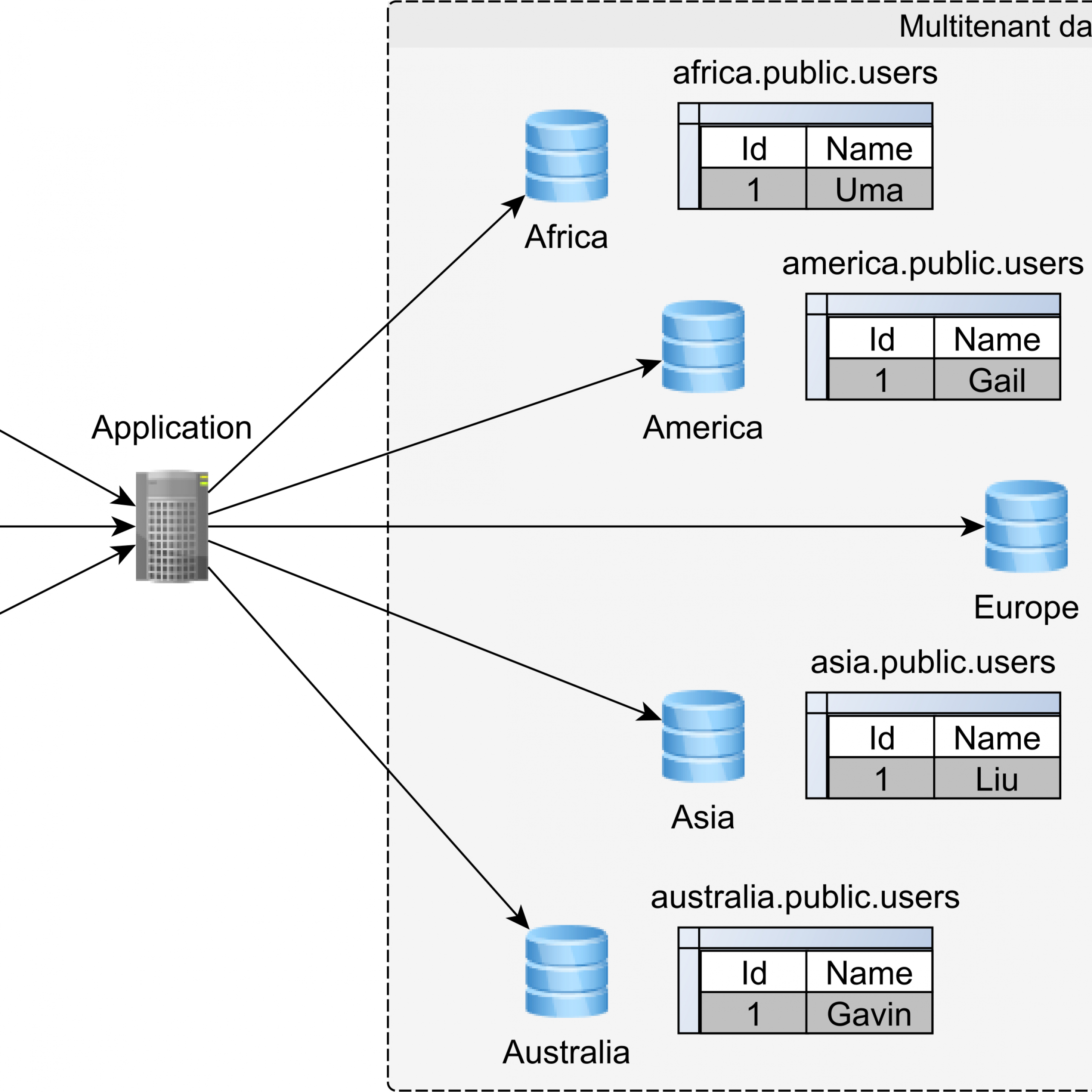 A Beginner's Guide To Database Multitenancy - Vlad Mihalcea with Relational Diagram Access
