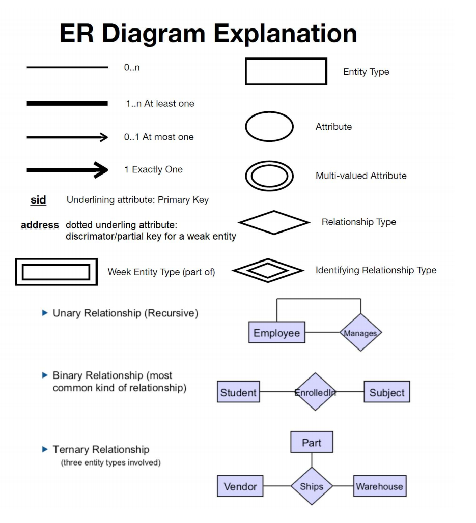 About Database System, Draw Extended Entity Relati with Er Diagram Zero To Many
