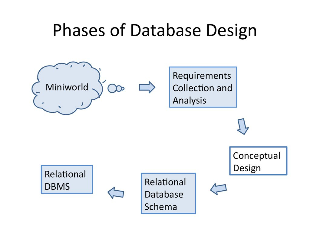 Analysis And Design Of Data Systems. Entity Relationship inside What Is An Entity In A Relational Database