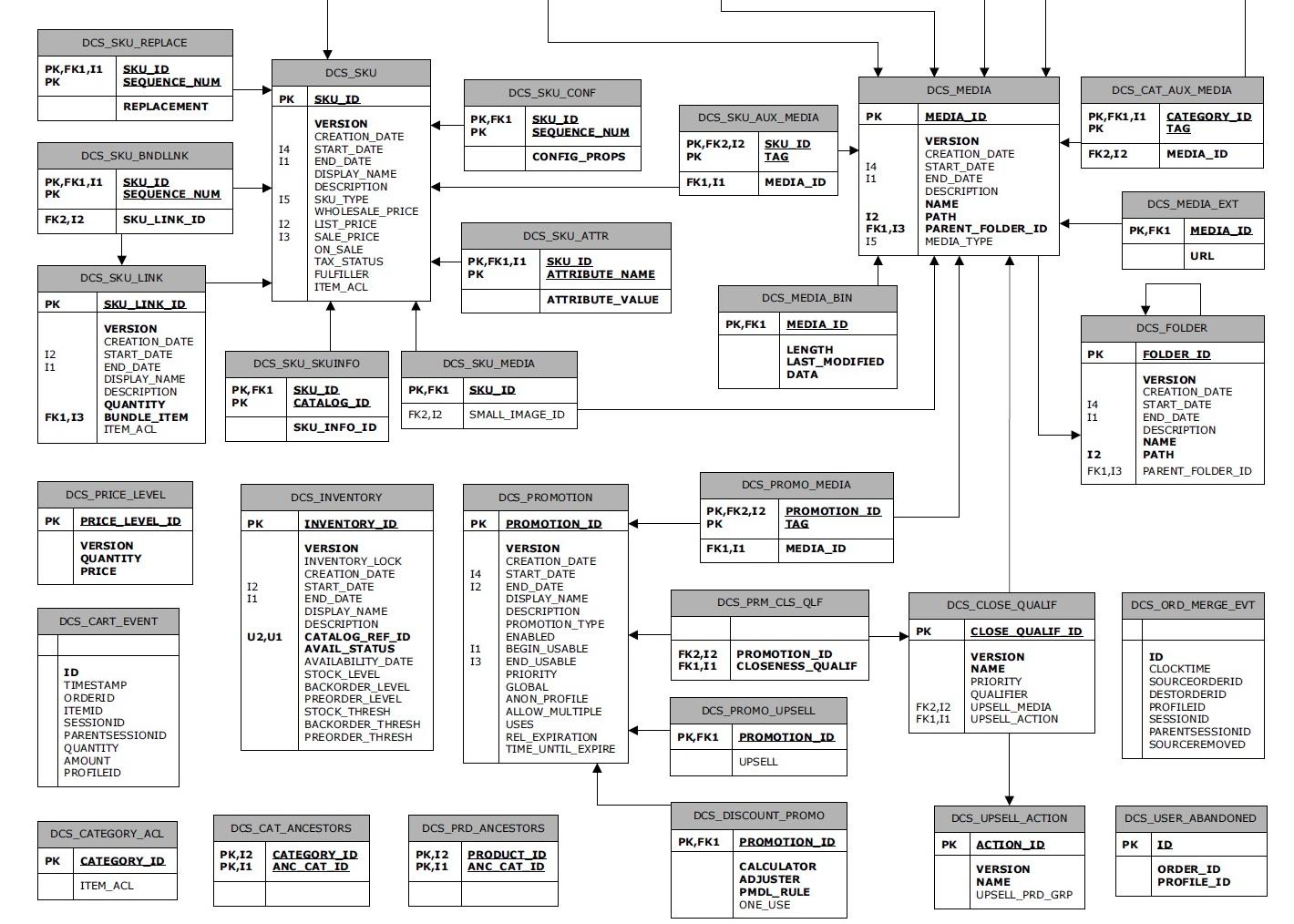 Atg Product Catalog Schema Er Diagram regarding Er Diagram Calculator
